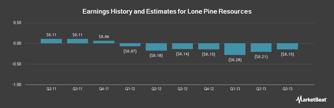 Earnings by Quarter for Lone Pine Resources (OTCMKTS:LPRIQ)