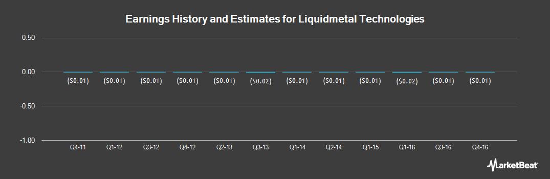 Earnings by Quarter for Liquidmetal Technologies (OTCMKTS:LQMT)