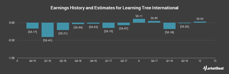 Earnings by Quarter for Learning Tree International (OTCMKTS:LTRE)