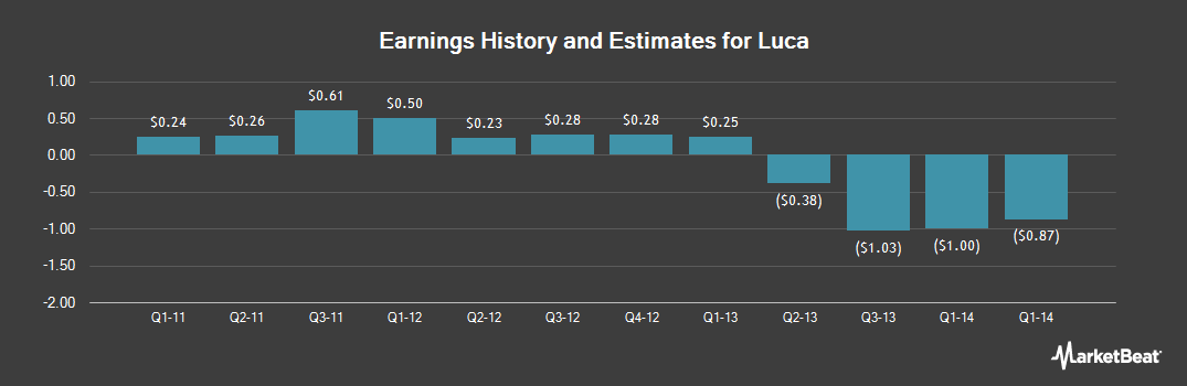 Earnings by Quarter for Luca (OTCMKTS:LUCC)
