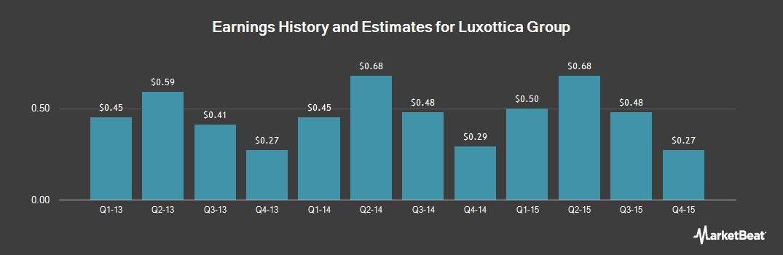 Earnings by Quarter for Luxottica Group (OTCMKTS:LUXTY)