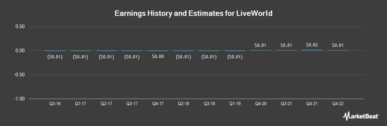 Earnings by Quarter for LiveWorld (OTCMKTS:LVWD)