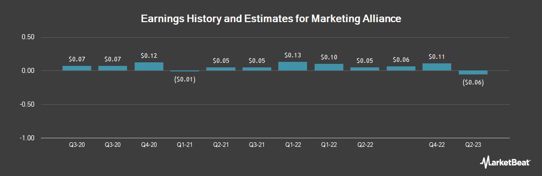 Earnings by Quarter for Marketing Alliance (OTCMKTS:MAAL)