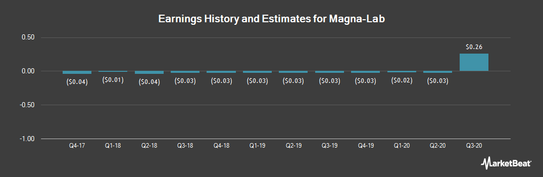 Earnings by Quarter for Magna-Lab (OTCMKTS:MAGAA)