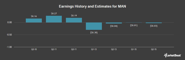 Earnings by Quarter for MAN (OTCMKTS:MAGOY)