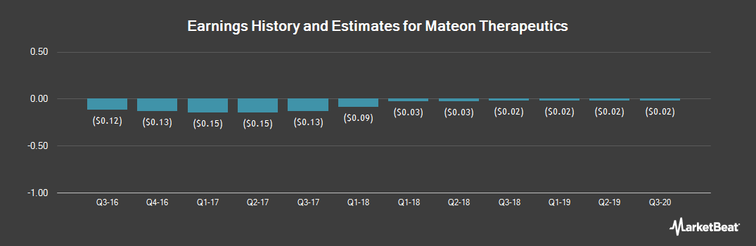Earnings by Quarter for Mateon Therapeutics (OTCMKTS:MATN)