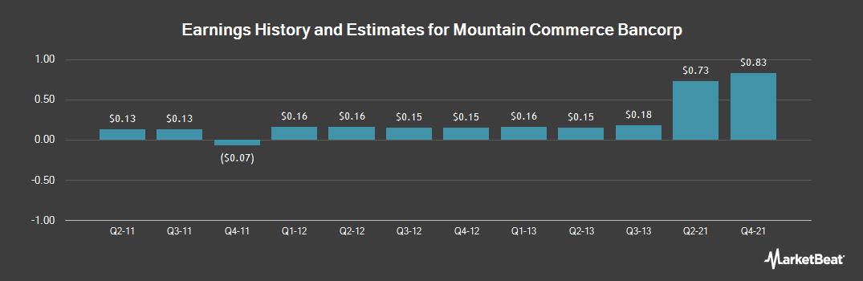 Earnings by Quarter for Mountain Comm Banc (OTCMKTS:MCBI)