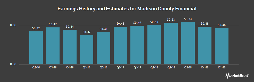 Earnings by Quarter for Madison County Financial (OTCMKTS:MCBK)