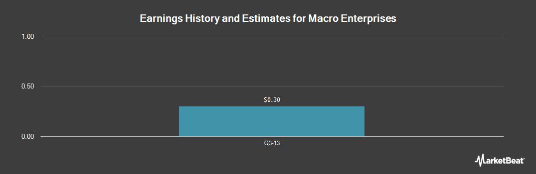Earnings by Quarter for Macro Enterprises (OTCMKTS:MCESF)