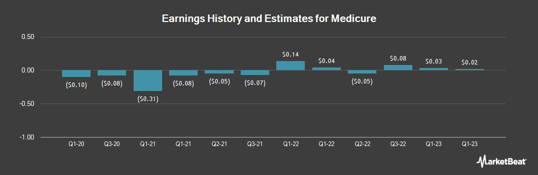 Earnings by Quarter for Medicure (OTCMKTS:MCUJF)
