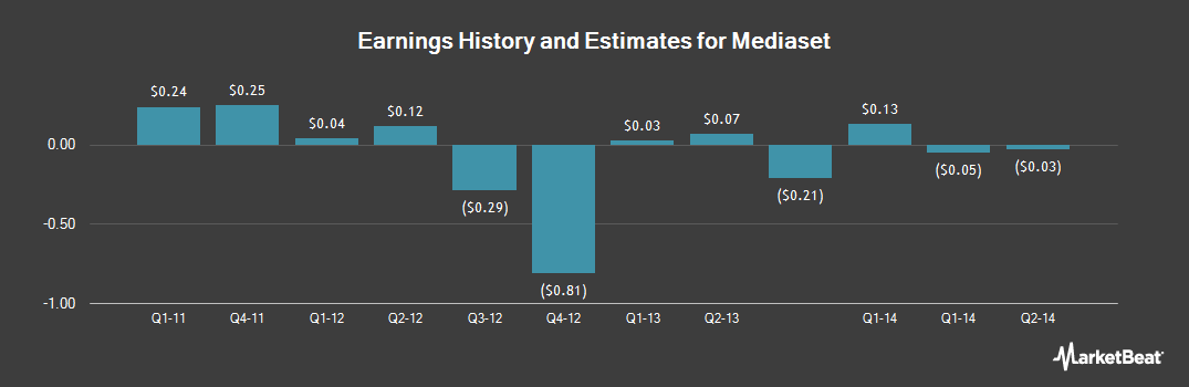 Earnings by Quarter for Mediaset (OTCMKTS:MDIUY)