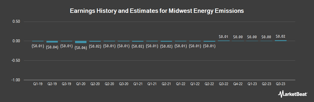 Earnings by Quarter for Midwest Energy Emissions Corp (OTCMKTS:MEEC)