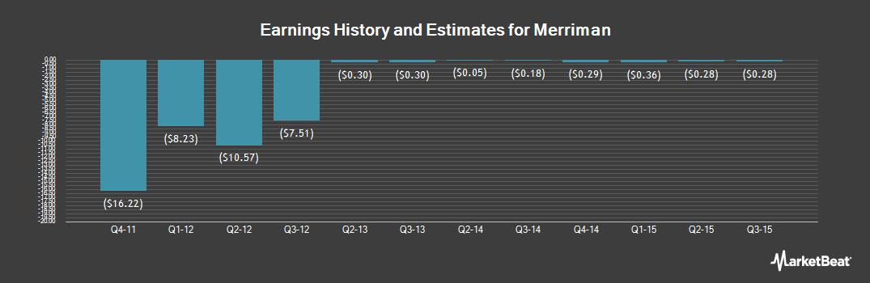 Earnings by Quarter for Merriman (OTCMKTS:MERR)