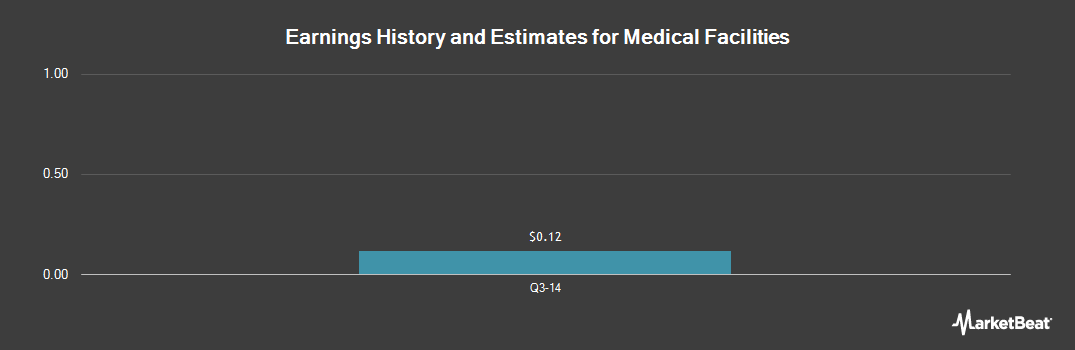 Earnings by Quarter for Medical Facilities (OTCMKTS:MFCSF)