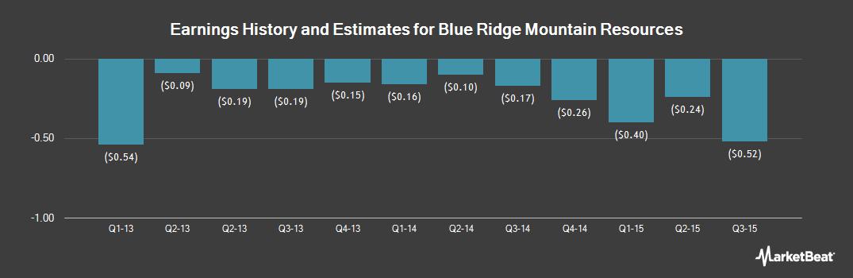 Earnings by Quarter for Blue Ridge Mountain Resources (OTCMKTS:MHRCQ)