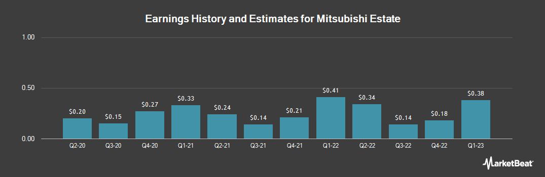 Earnings by Quarter for Mitsubishi Estate (OTCMKTS:MITEY)