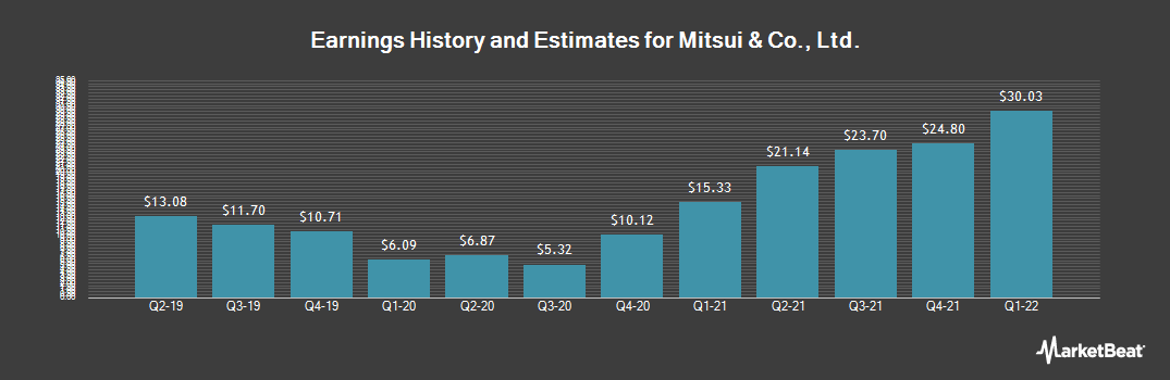Earnings by Quarter for Mitsui & Co Ltd (OTCMKTS:MITSY)