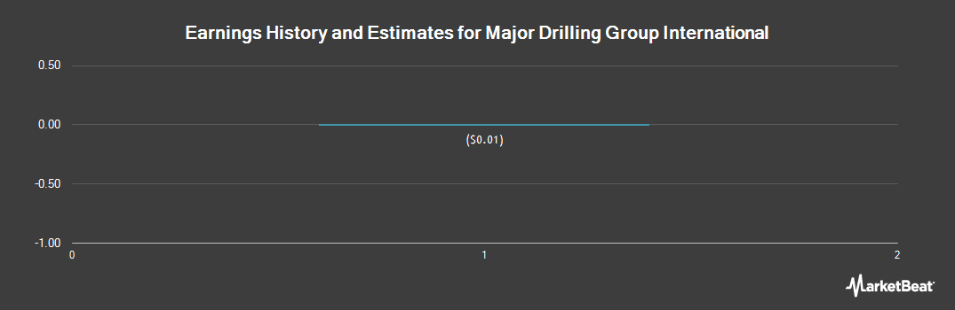 Earnings by Quarter for Major Drilling (OTCMKTS:MJDLF)