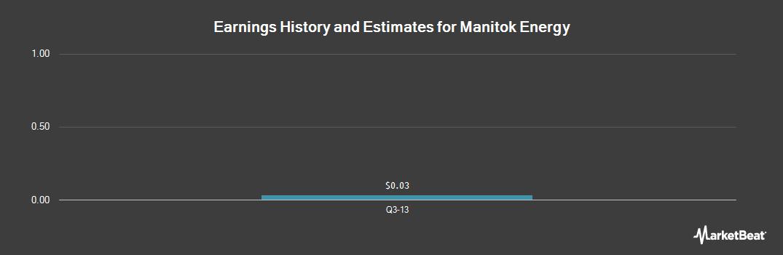 Earnings by Quarter for Manitok Energy (OTCMKTS:MKRYF)
