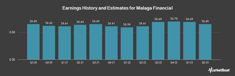 Earnings by Quarter for Malaga Finl (OTCMKTS:MLGF)