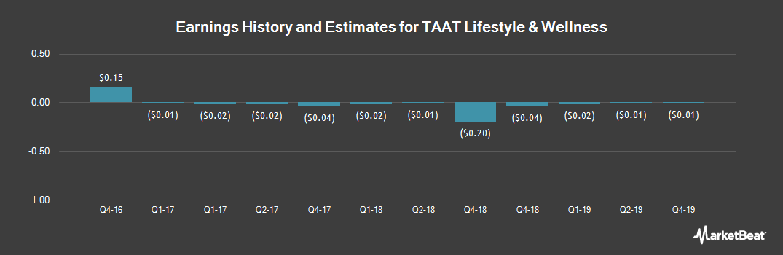 Earnings by Quarter for Molori Energy (OTCMKTS:MOLOF)