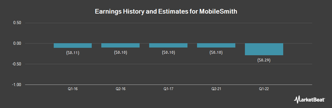 Earnings by Quarter for MobileSmith (OTCMKTS:MOST)