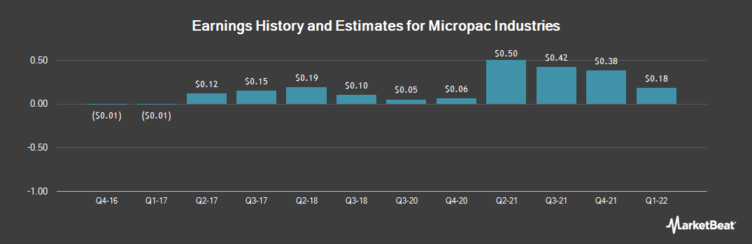 Earnings by Quarter for Micropac Industries (OTCMKTS:MPAD)