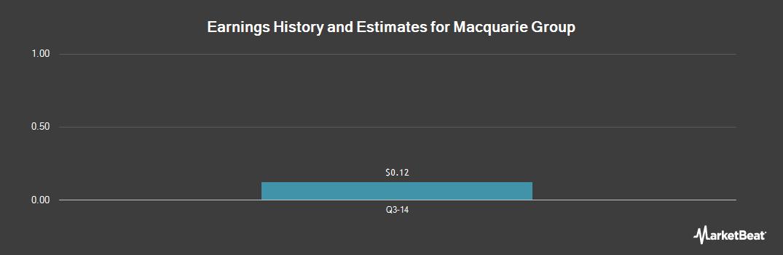 Earnings by Quarter for Macquarie Group (OTCMKTS:MQBKY)