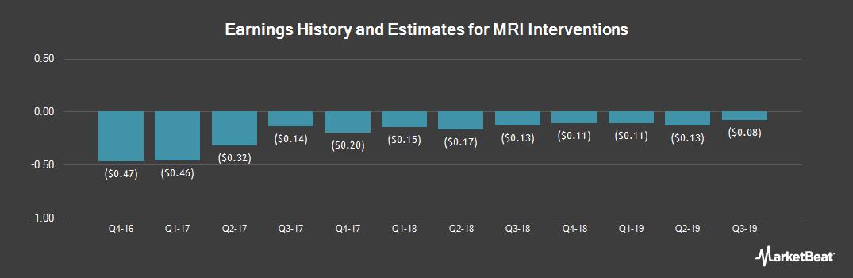 Earnings by Quarter for MRI Interventions (OTCMKTS:MRIC)