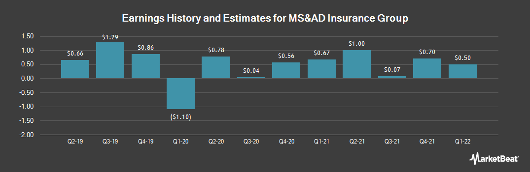 Earnings by Quarter for MS&AD Insurance Group Holdings (OTCMKTS:MSADY)