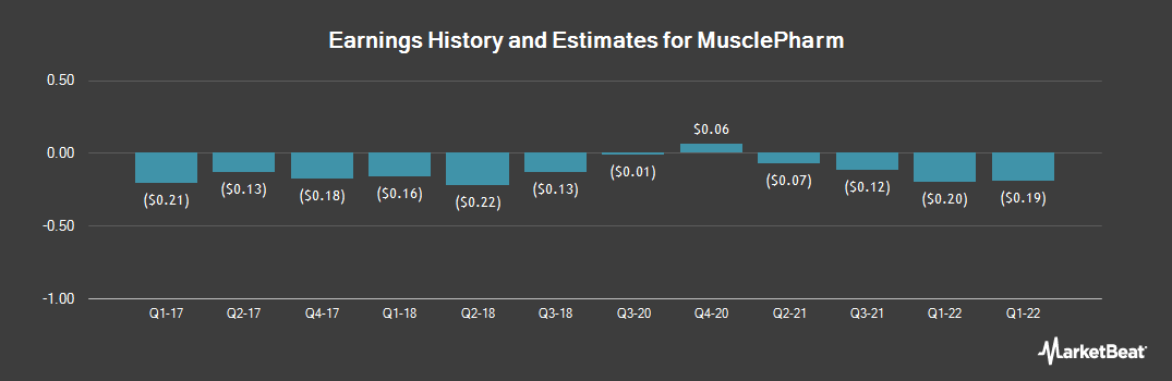 Earnings by Quarter for MusclePharm Corp (OTCMKTS:MSLP)
