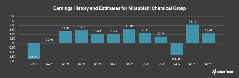 Earnings by Quarter for Mitsubishi Chem Hl (OTCMKTS:MTLHY)