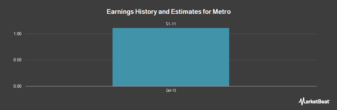 Earnings by Quarter for Metro (OTCMKTS:MTRAF)