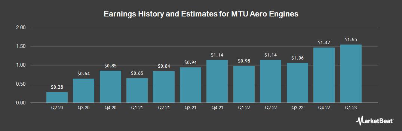 Earnings by Quarter for Mtu Aero Engines A (OTCMKTS:MTUAY)