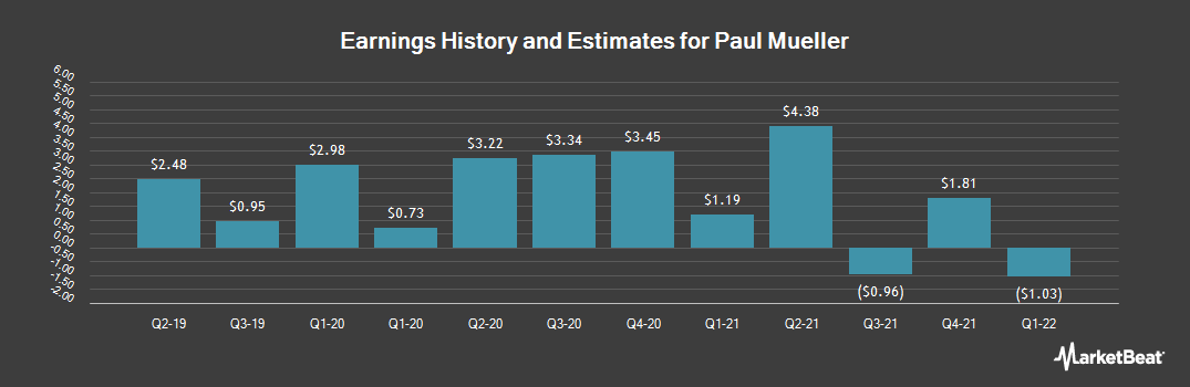 Earnings by Quarter for Paul Mueller (OTCMKTS:MUEL)