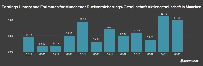 Earnings by Quarter for Muenchener Rckvrrgs Gsllcht Mhn (OTCMKTS:MURGY)