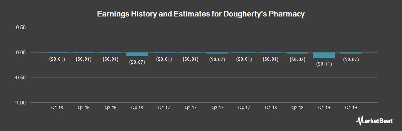 Earnings by Quarter for Dougherty`s Pharmacy (OTCMKTS:MYDP)