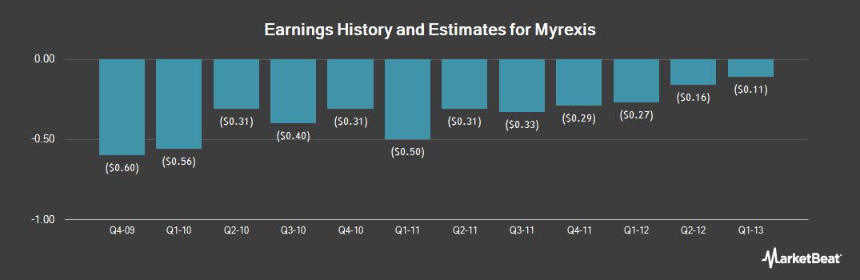 Earnings by Quarter for Myrexis (OTCMKTS:MYRX)