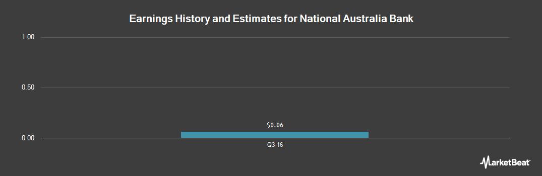 Earnings by Quarter for National Australia Bank (OTCMKTS:NABZY)