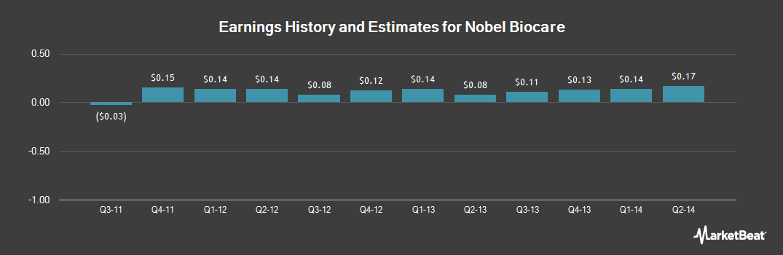 Earnings by Quarter for Nobel Biocare (OTCMKTS:NBHGF)