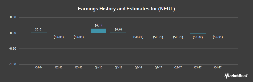 Earnings by Quarter for NeuLion (OTCMKTS:NEUL)