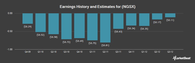 Earnings by Quarter for NeurogesX (OTCMKTS:NGSX)