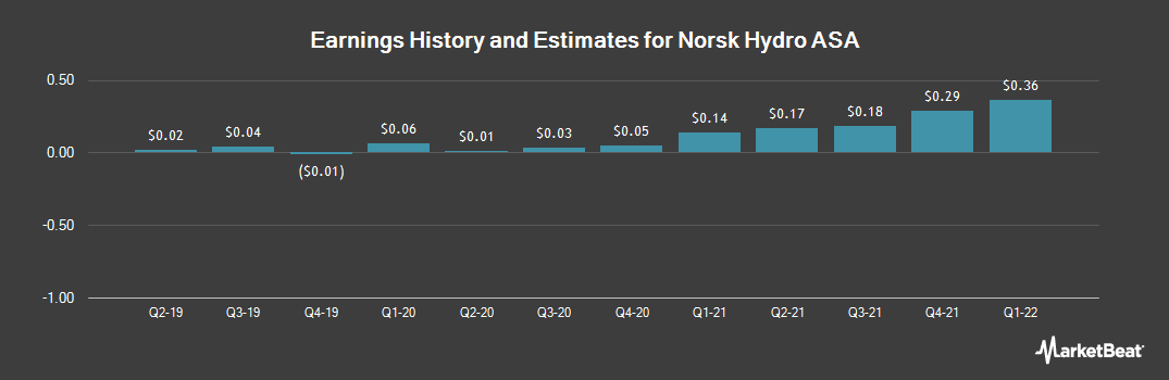 Earnings by Quarter for Norsk Hydro ASA (OTCMKTS:NHYDY)