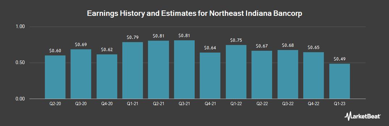 Earnings by Quarter for Northeast Indiana Bancorp (OTCMKTS:NIDB)