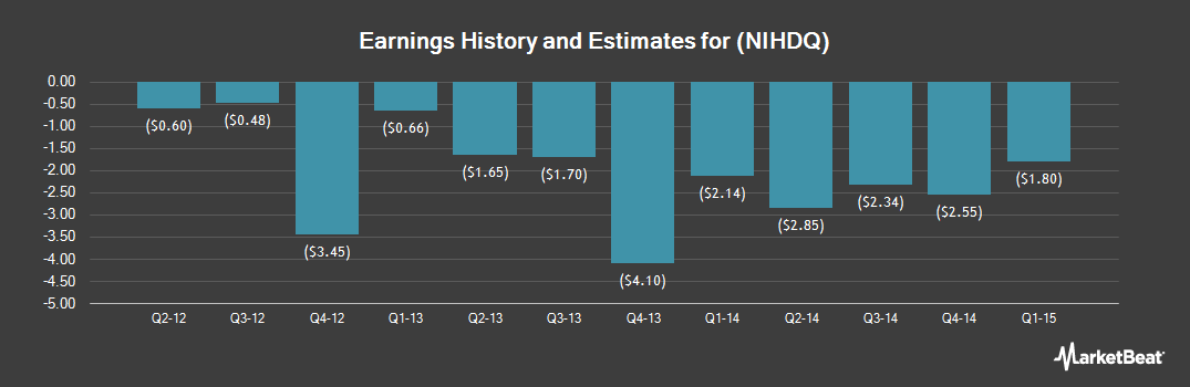 Earnings by Quarter for NII Holdings (OTCMKTS:NIHDQ)