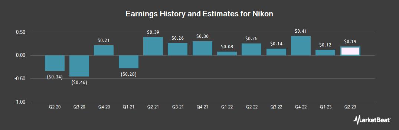 Earnings by Quarter for Nikon (OTCMKTS:NINOY)