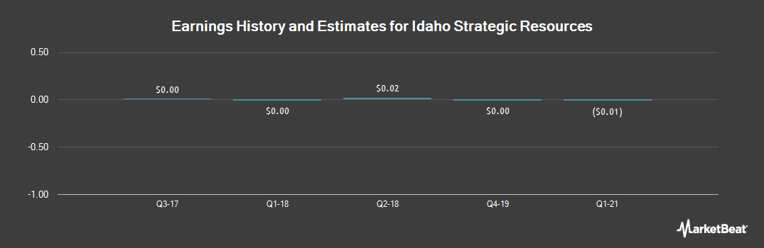 Earnings by Quarter for New Jersey Mining (OTCMKTS:NJMC)