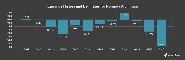 Earnings by Quarter for Noranda Aluminum (OTCMKTS:NORNQ)