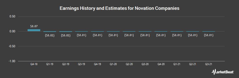 Earnings by Quarter for Novation Companies (OTCMKTS:NOVC)