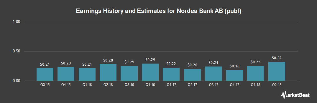 Earnings by Quarter for Nordea Bank (OTCMKTS:NRBAY)